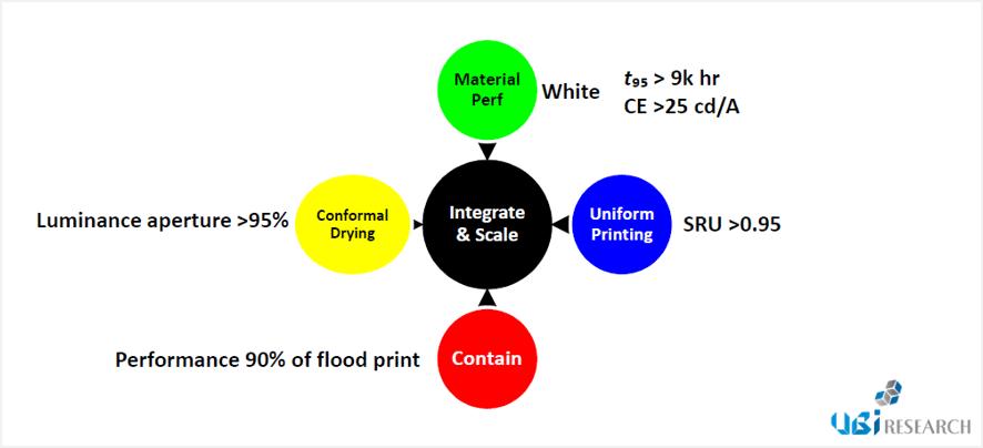 Solution Process商用化のための4つの核心要素